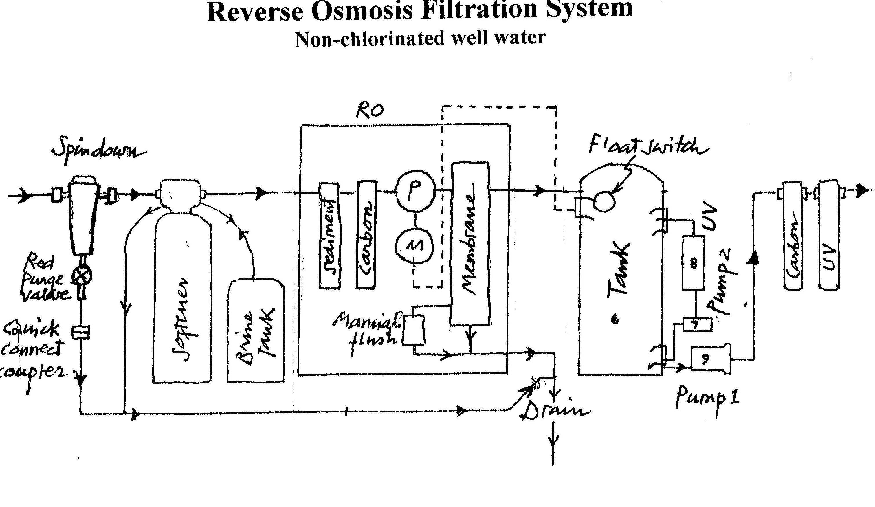 what is reverse osmosis and its application
