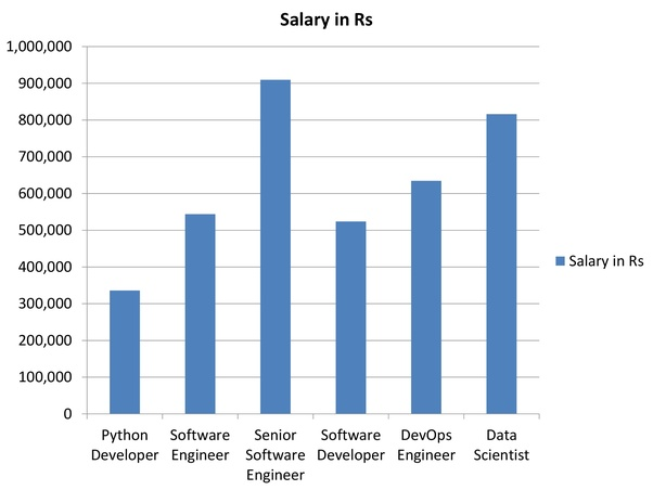 application developer salary in oracle india