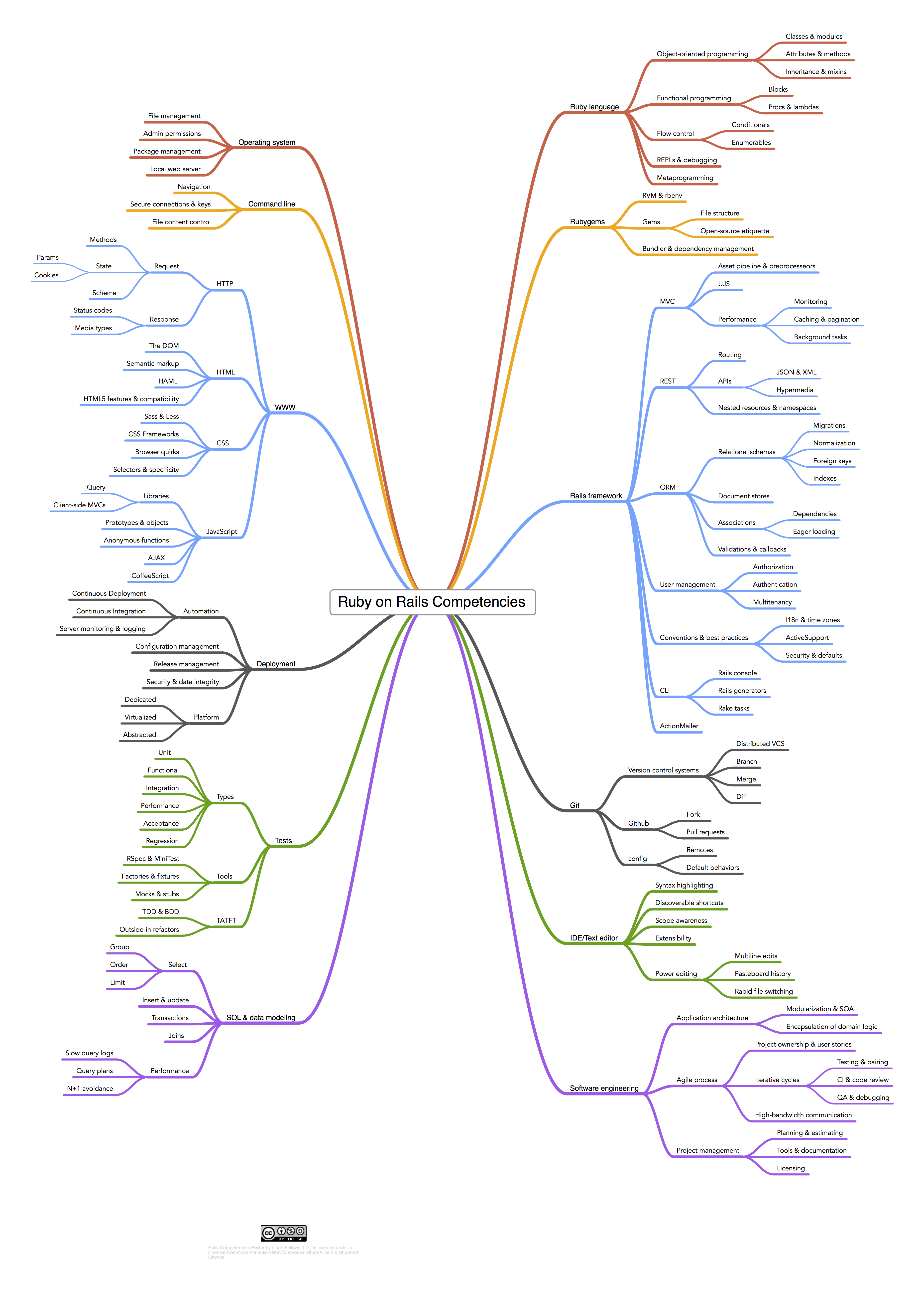 learn web application development pdf