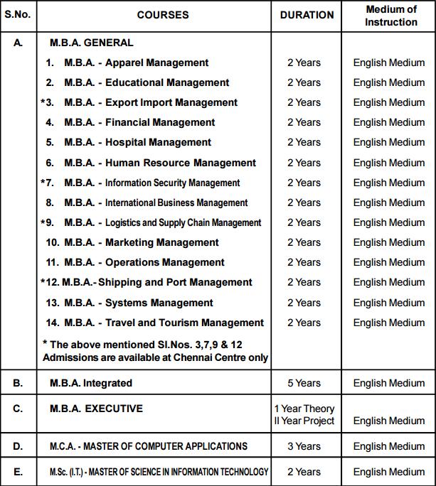 madras university correspondence courses application form