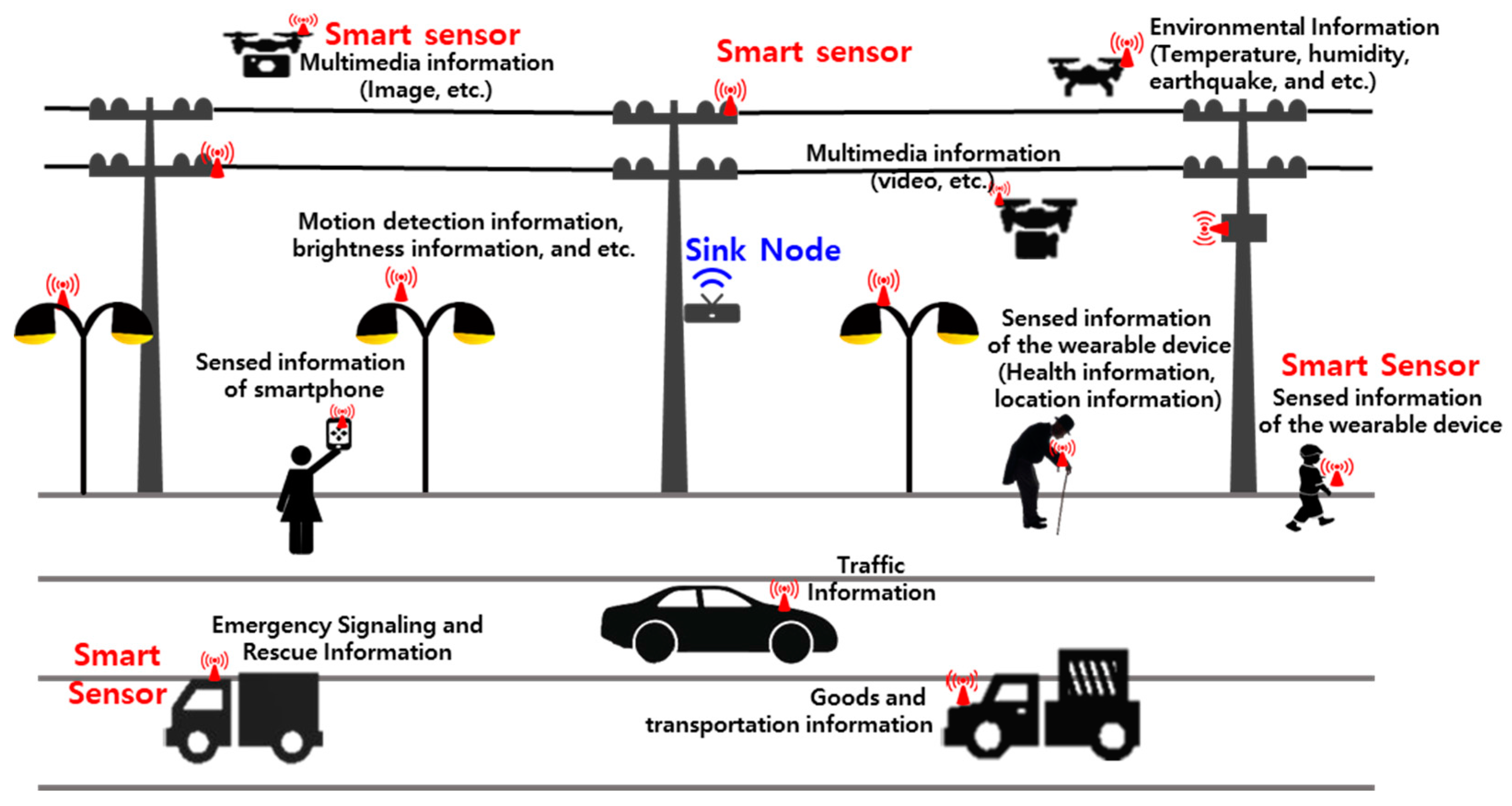 applications of intelligent transport systems