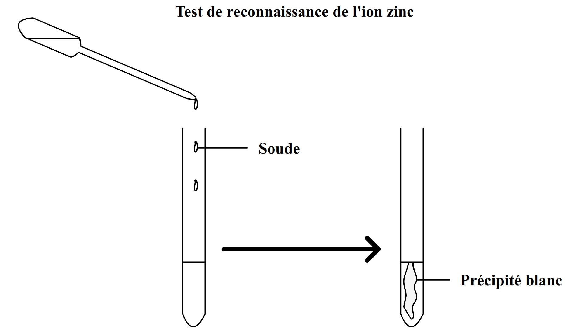 comment appliquer du sulfate de cuivre