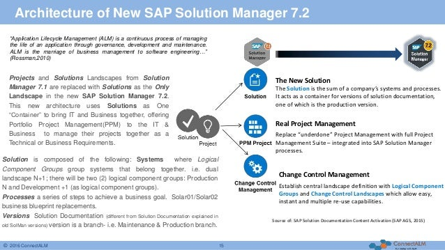 sap business management software solutions applications