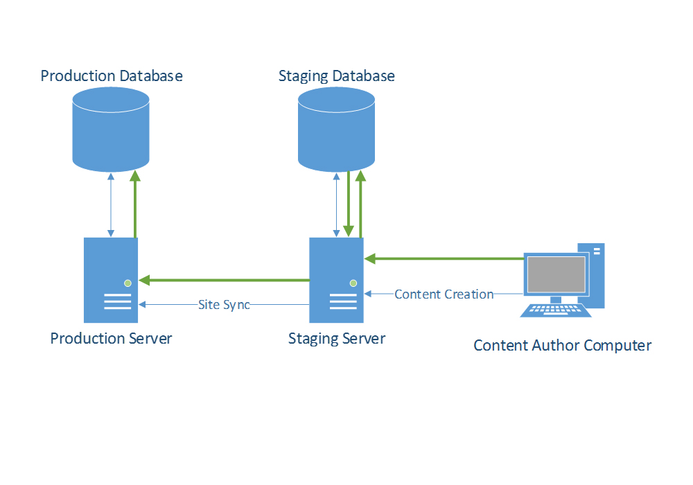 cloud application development and infrastructure