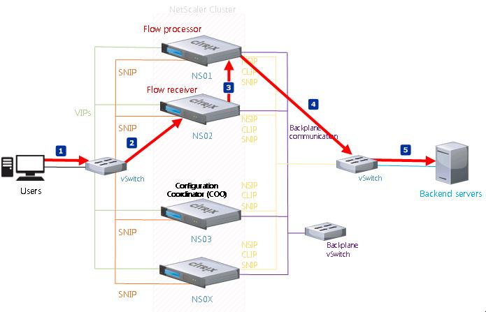 how to setup redundant xenapp 6.5 applications