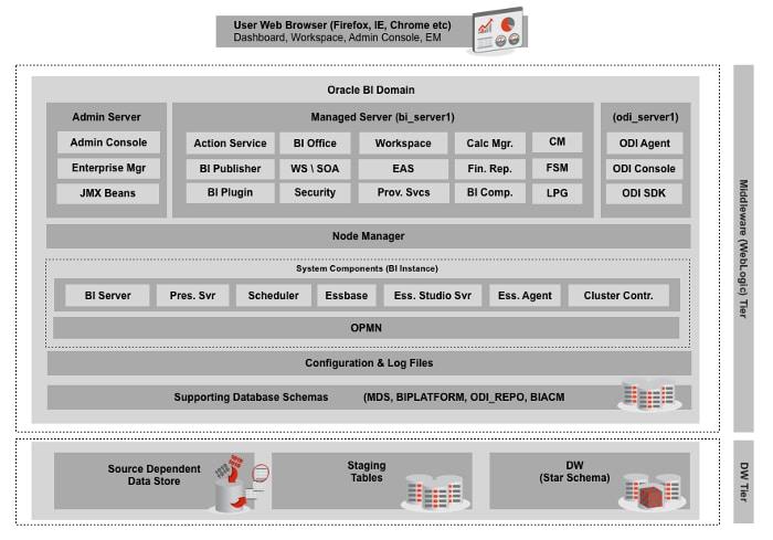weblogic application server 10.3 latest