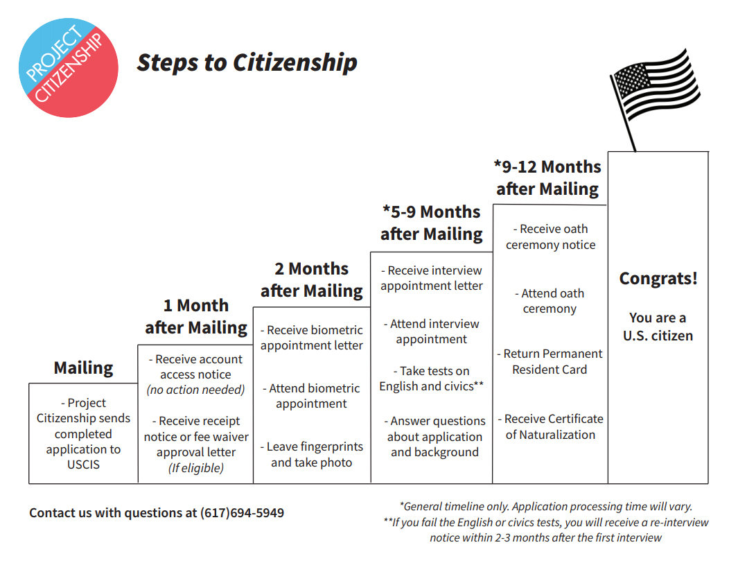 application in process time citizenship