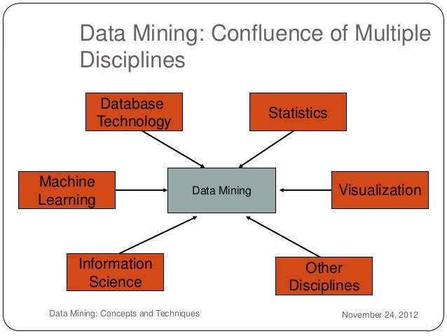 data mining applications in information systems