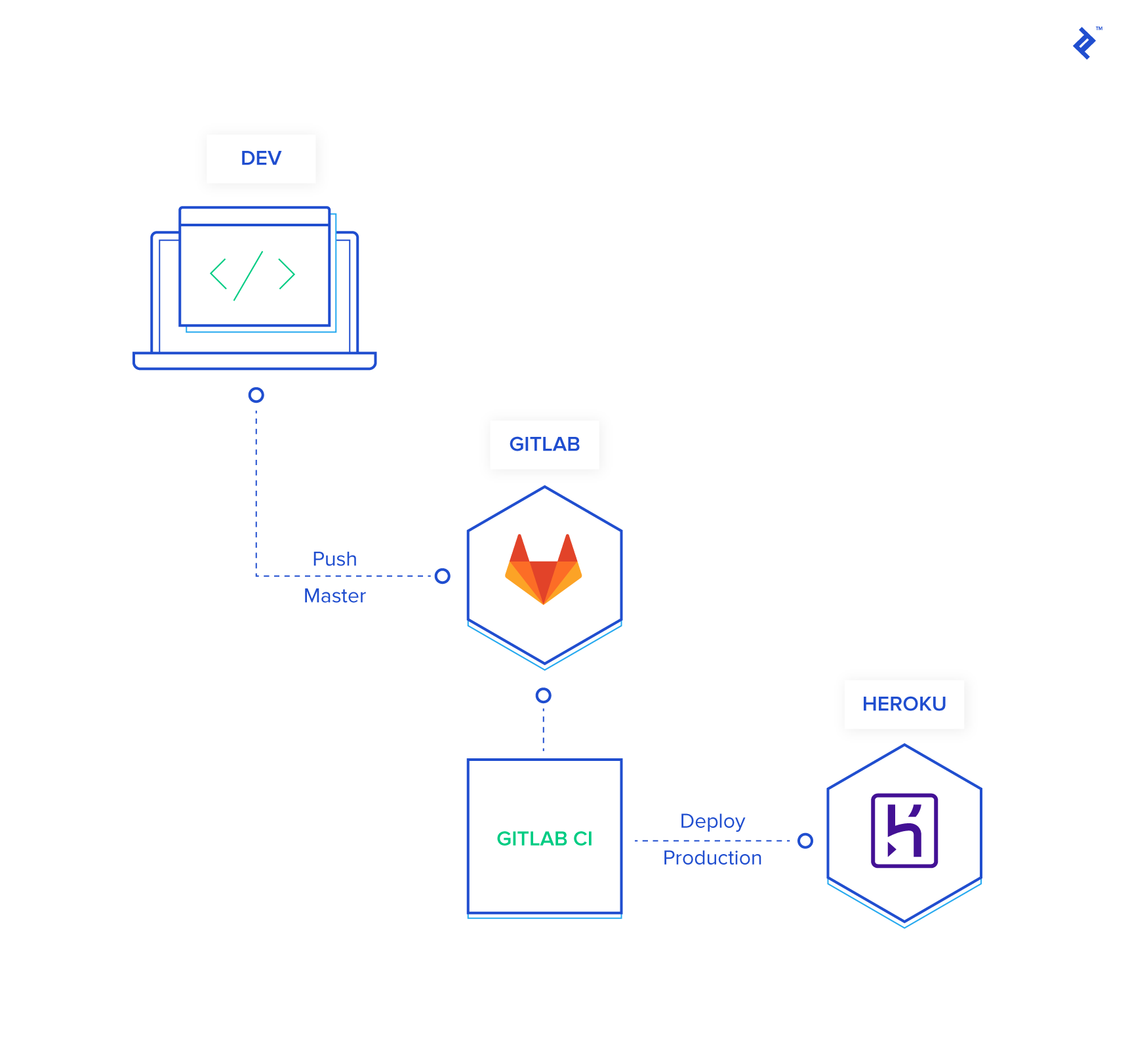 pythonistic deployment of desktop applications from gitlab