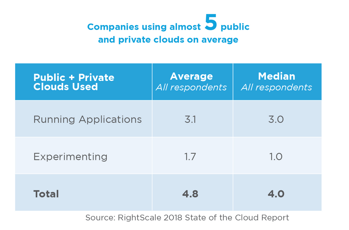 cloud industry specific applications market report