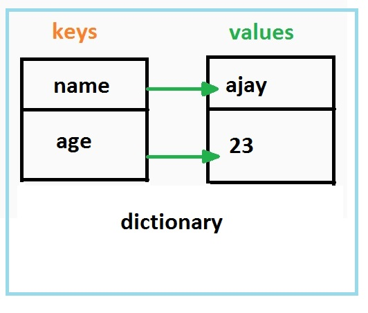 how to create dictionary application in c