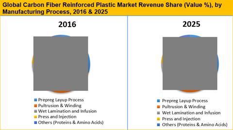 carbon fibre cost for aerospace applications