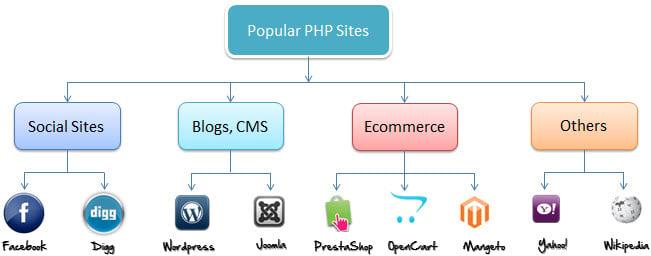 hosting java web application with mysql