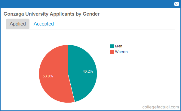 do ap courses help university applications