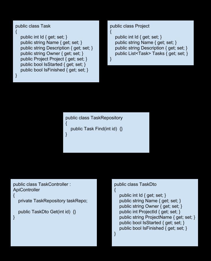 how to test web api application