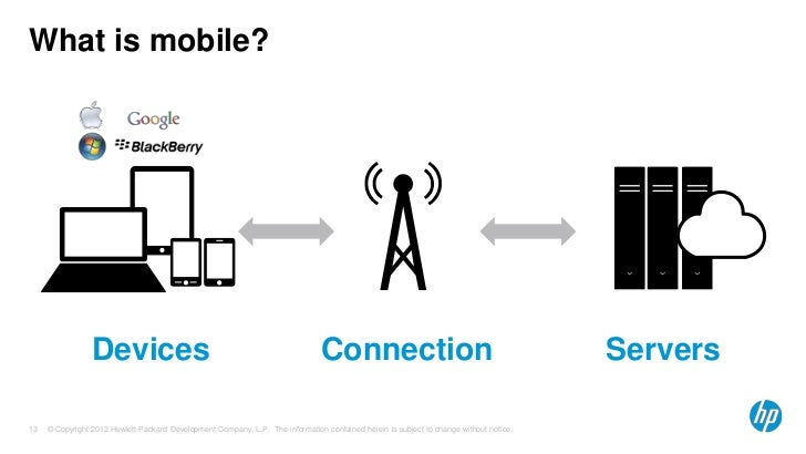 hp fortify mobile application security solutions