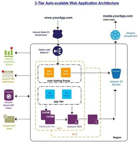 erp software application architecture design