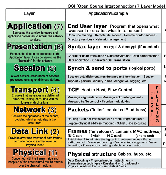 common tcp ip application protocols