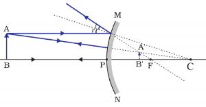 application of refraction class 10