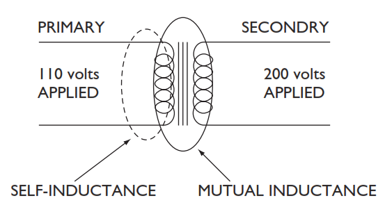 application of self induction and mutual induction