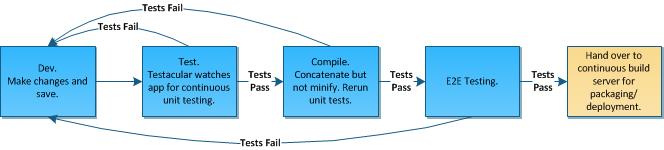 build an application using angularjs