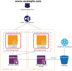 deploy php application on aws ec2