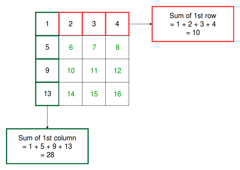 drawing rectangle of rows and columns console application c