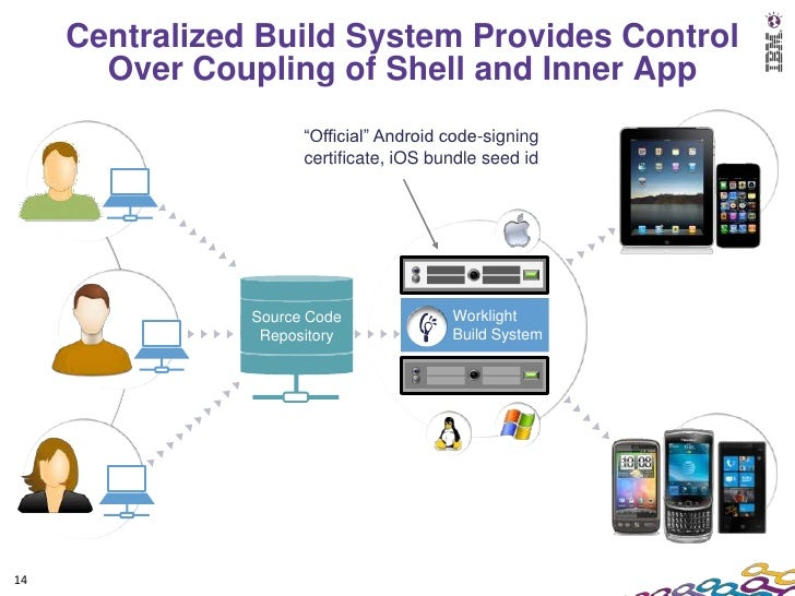 web services are used to reuse application components