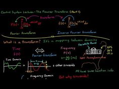 fourier transform applications in physics