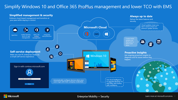 infographic deploying windows desktop and enterprise applications