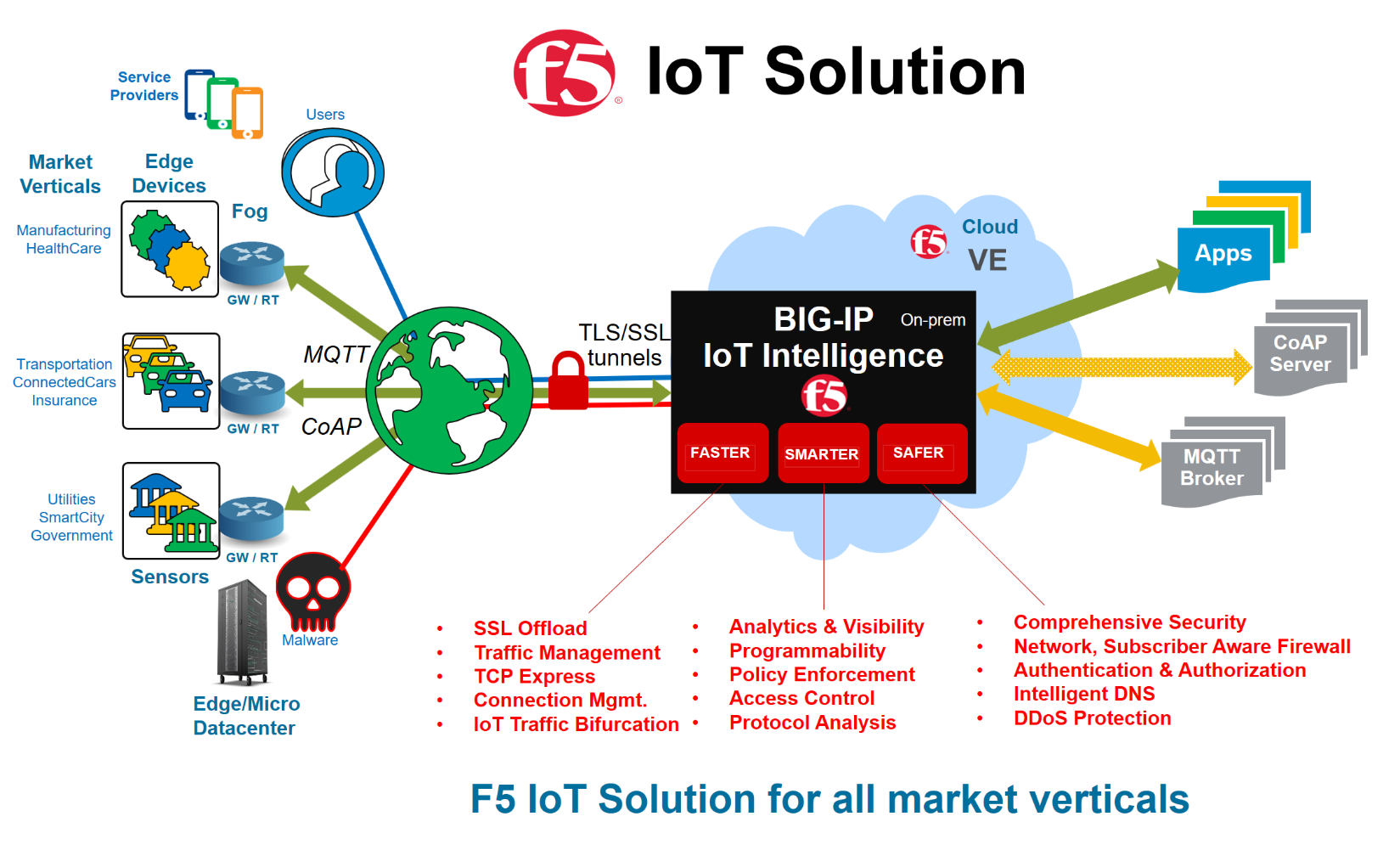 internet of things applications in manufacturing