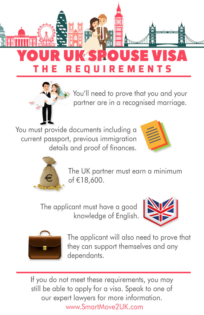 pr visa application requirements for spouce