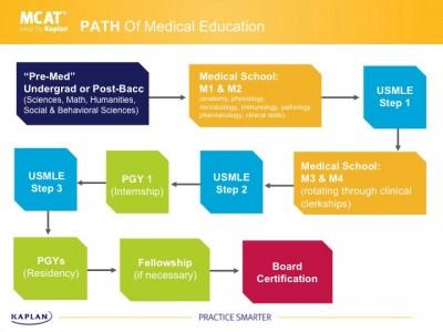 queens medical school application process