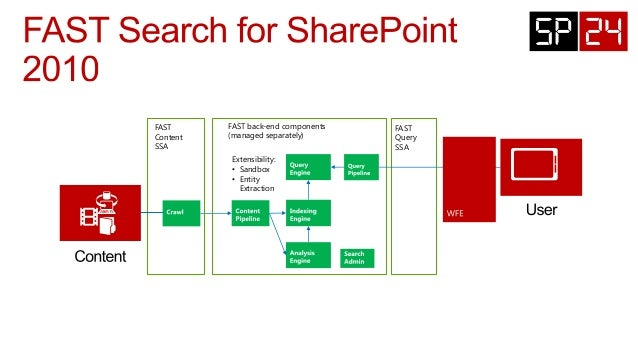 sharepoint 2010 service applications explained