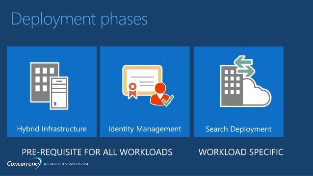 sharepoint 2013 hybrid search vs cloud search service application