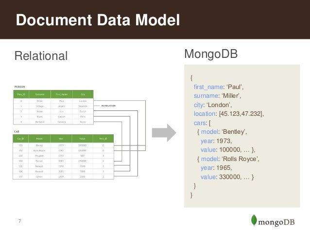 zero code application builders on mongo